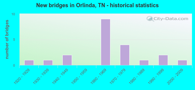 New bridges in Orlinda, TN - historical statistics