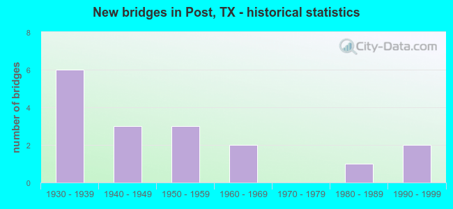 New bridges in Post, TX - historical statistics