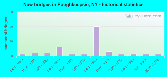 New bridges in Poughkeepsie, NY - historical statistics