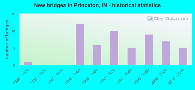 New bridges in Princeton, IN - historical statistics