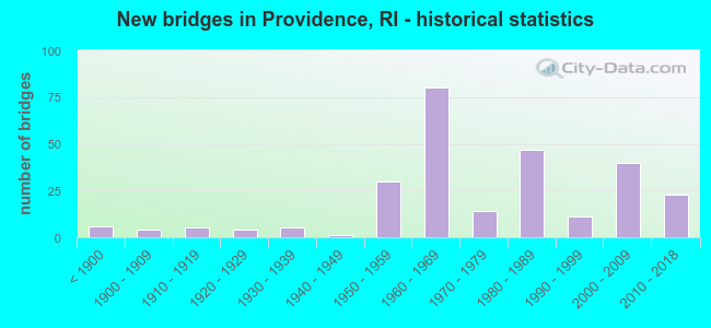 New bridges in Providence, RI - historical statistics