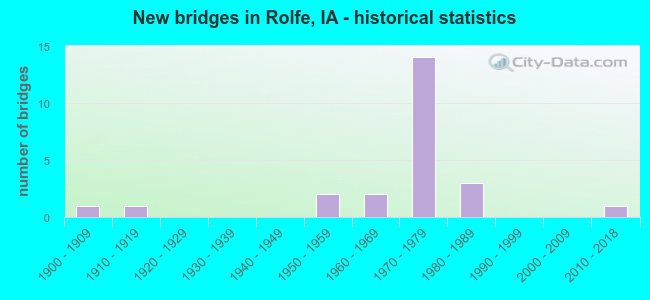 New bridges in Rolfe, IA - historical statistics
