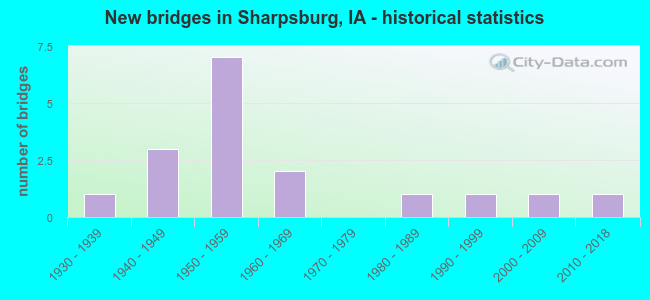 New bridges in Sharpsburg, IA - historical statistics