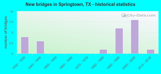 New bridges in Springtown, TX - historical statistics