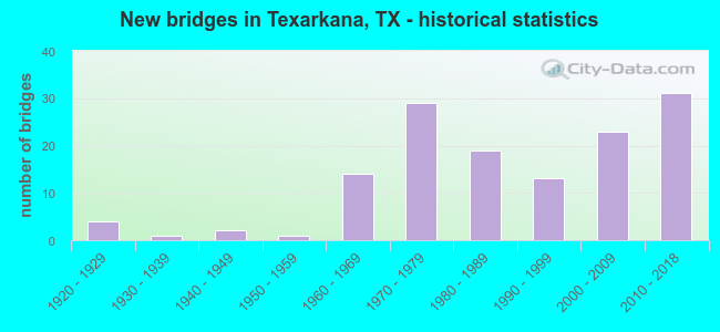New bridges in Texarkana, TX - historical statistics