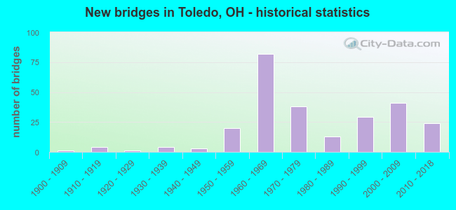 New bridges in Toledo, OH - historical statistics