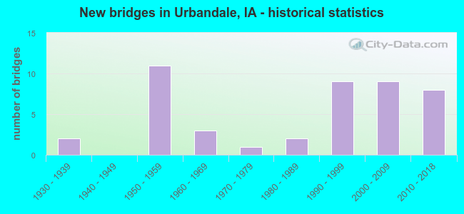 New bridges in Urbandale, IA - historical statistics