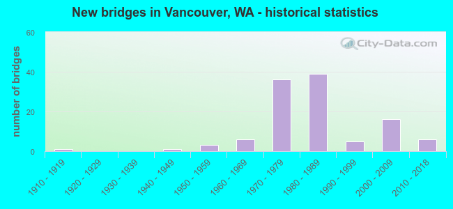New bridges in Vancouver, WA - historical statistics
