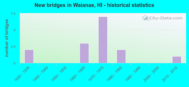 New bridges in Waianae, HI - historical statistics