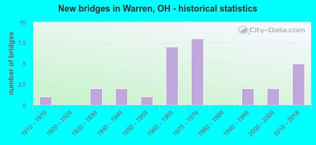 New bridges in Warren, OH - historical statistics