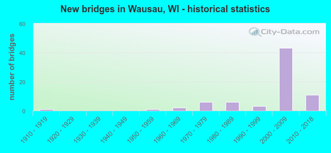 New bridges in Wausau, WI - historical statistics