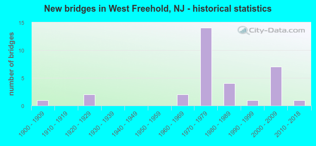 New bridges in West Freehold, NJ - historical statistics