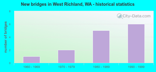 New bridges in West Richland, WA - historical statistics