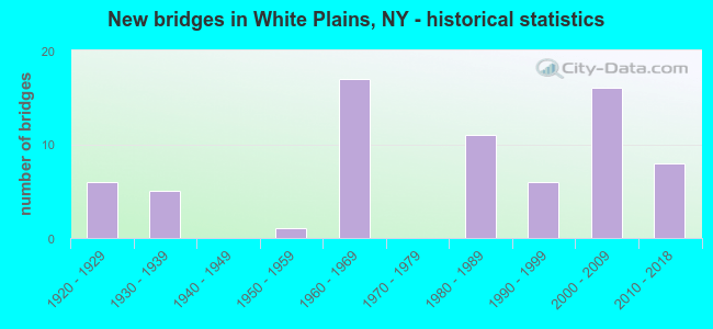 New bridges in White Plains, NY - historical statistics