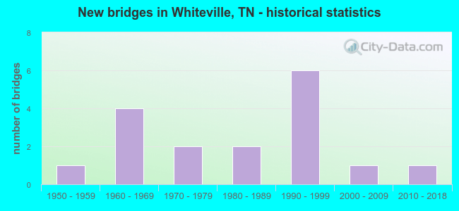 New bridges in Whiteville, TN - historical statistics