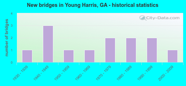 New bridges in Young Harris, GA - historical statistics