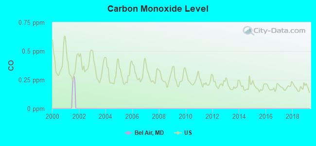 Carbon Monoxide Level