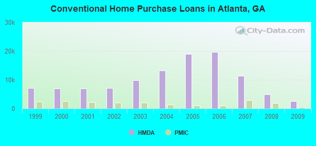 Conventional Home Purchase Loans in Atlanta, GA