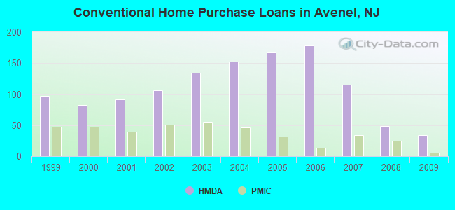 Conventional Home Purchase Loans in Avenel, NJ