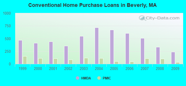 Conventional Home Purchase Loans in Beverly, MA