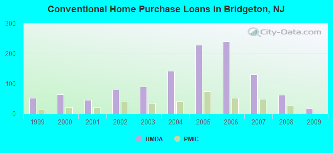 Conventional Home Purchase Loans in Bridgeton, NJ