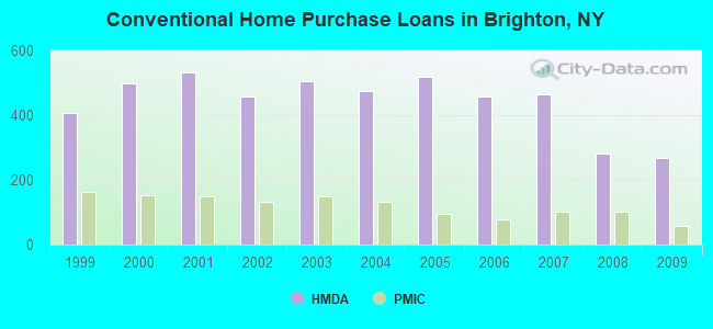 Conventional Home Purchase Loans in Brighton, NY