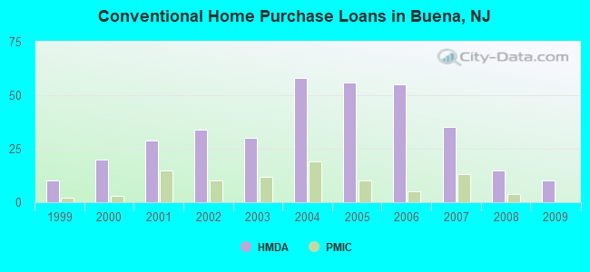 Conventional Home Purchase Loans in Buena, NJ