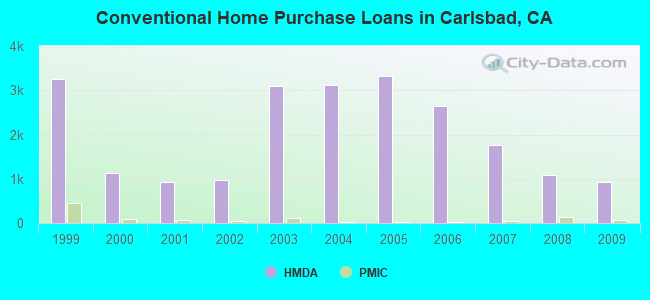 Conventional Home Purchase Loans in Carlsbad, CA