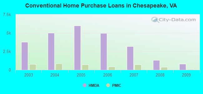 Conventional Home Purchase Loans in Chesapeake, VA