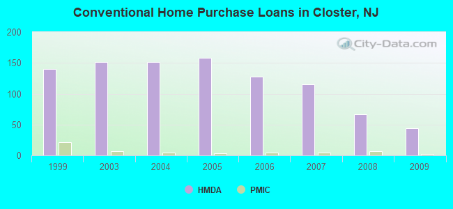Conventional Home Purchase Loans in Closter, NJ