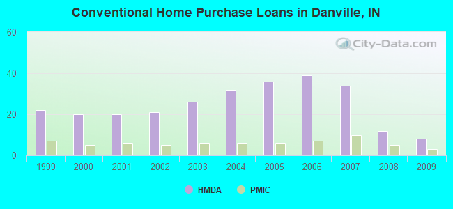 Conventional Home Purchase Loans in Danville, IN