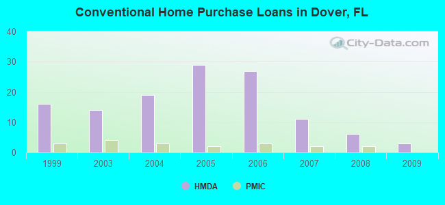 Conventional Home Purchase Loans in Dover, FL