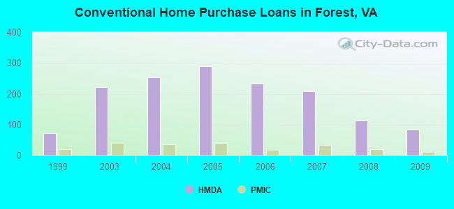 Conventional Home Purchase Loans in Forest, VA