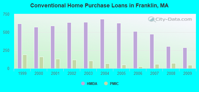 Conventional Home Purchase Loans in Franklin, MA