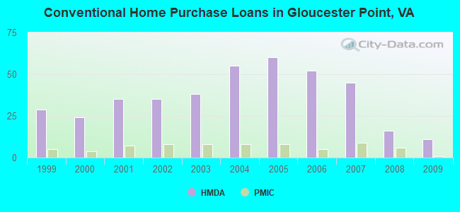 Conventional Home Purchase Loans in Gloucester Point, VA