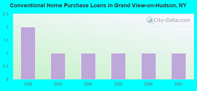 Conventional Home Purchase Loans in Grand View-on-Hudson, NY