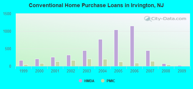 Conventional Home Purchase Loans in Irvington, NJ