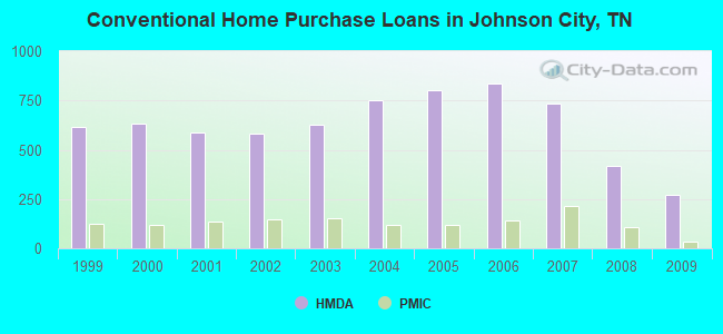 Conventional Home Purchase Loans in Johnson City, TN
