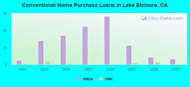 Conventional Home Purchase Loans in Lake Elsinore, CA