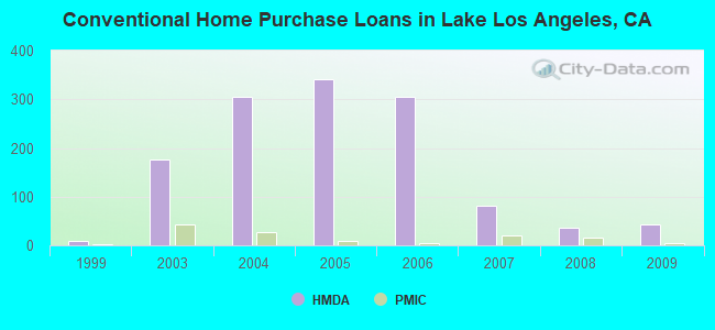 Conventional Home Purchase Loans in Lake Los Angeles, CA