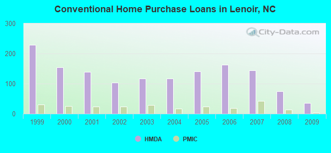 Conventional Home Purchase Loans in Lenoir, NC