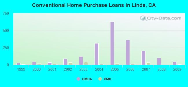 Conventional Home Purchase Loans in Linda, CA