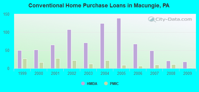 Conventional Home Purchase Loans in Macungie, PA