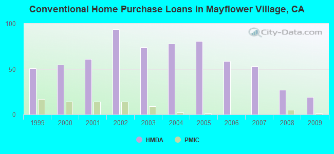 Conventional Home Purchase Loans in Mayflower Village, CA