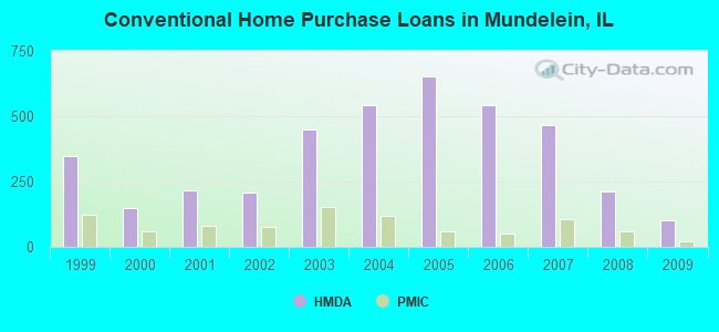 Conventional Home Purchase Loans in Mundelein, IL