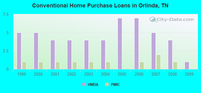 Conventional Home Purchase Loans in Orlinda, TN