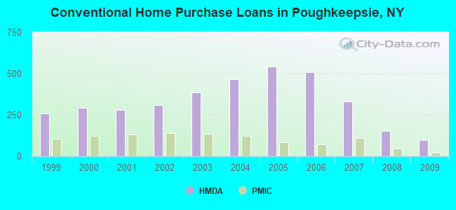 Conventional Home Purchase Loans in Poughkeepsie, NY