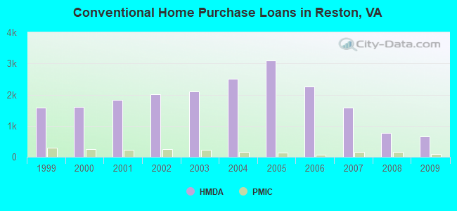 Conventional Home Purchase Loans in Reston, VA