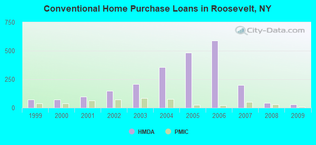 Conventional Home Purchase Loans in Roosevelt, NY