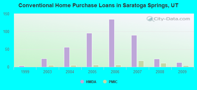 Conventional Home Purchase Loans in Saratoga Springs, UT